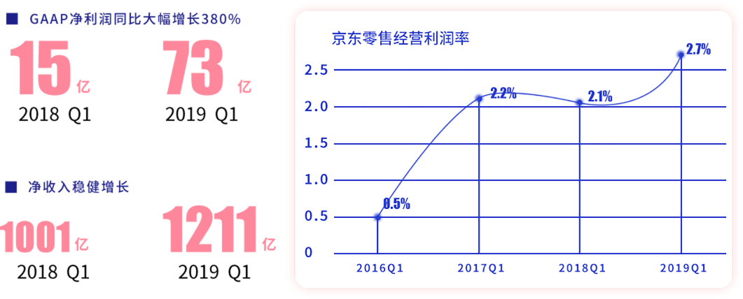 京东运营推广培训班市场前景