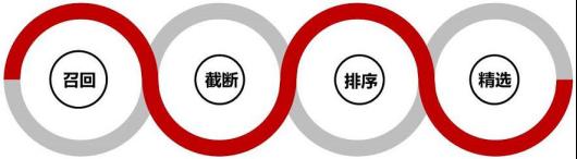 京东搜索规则核心重点及实战提升技巧