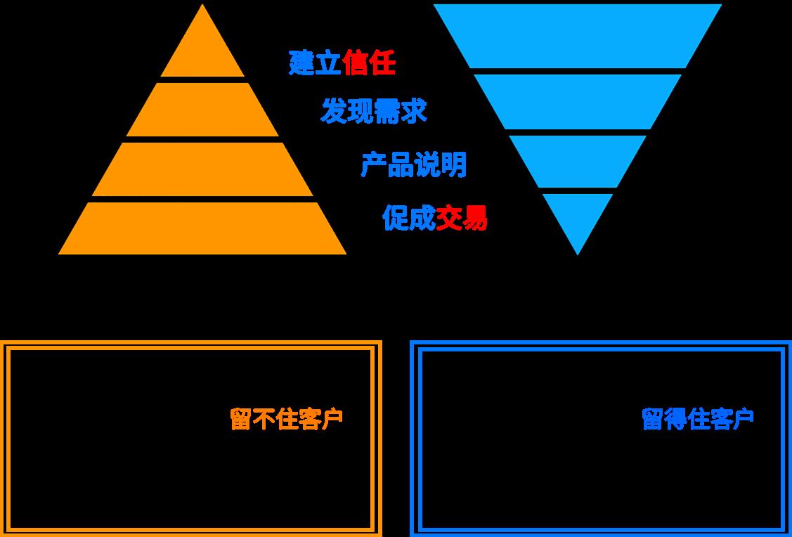 微信社群推广班