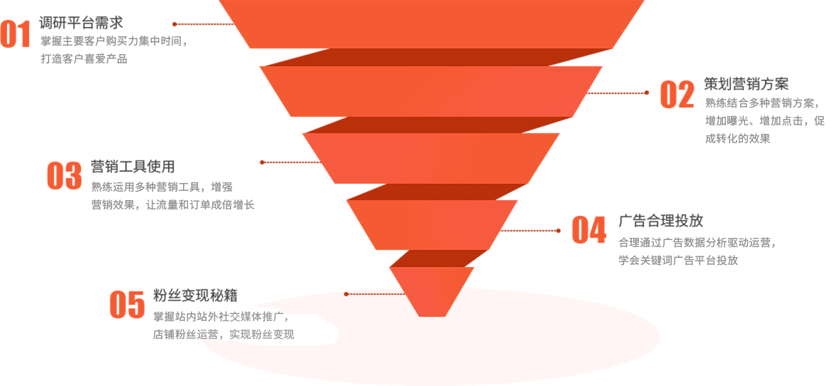 shopee虾皮推广运营班课程研发